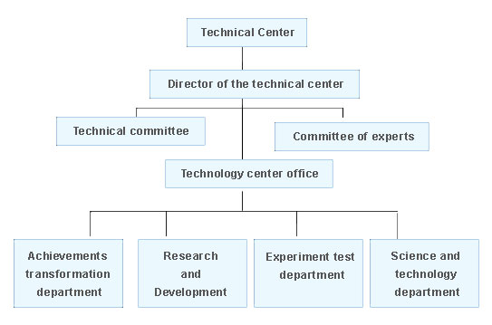 accounting for research and development There's more than one way to account for research and development (r&d) a business using the accrual method of accounting will treat r&d costs as expenses a business contracted to undertake r&d .
